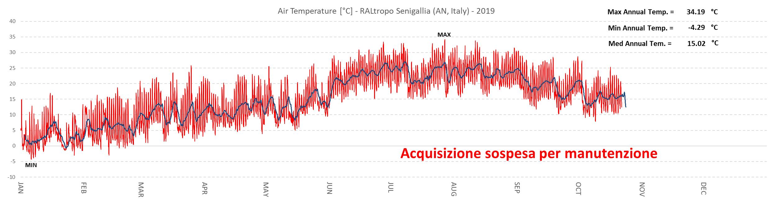 Variazioni annuali della temperatura dell'aria misurate a un'altezza di circa 9 metri dal suolo. La traccia di colore blu rappresenta il valore medio giornaliero della temperatura, quella di colore rosso descrive le oscillazioni giornaliere della temperatura dell'aria.