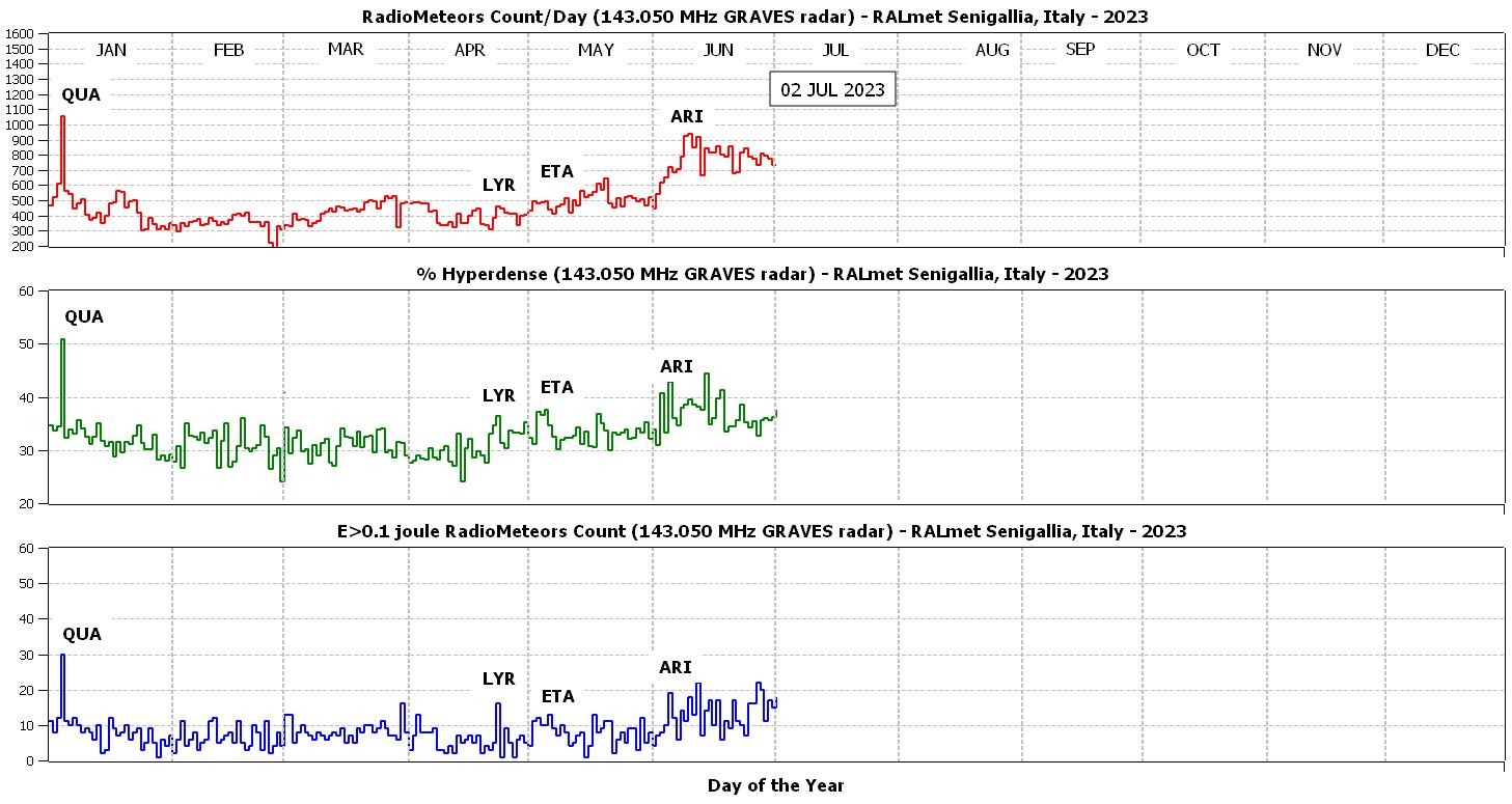 Frequenza giornaliera delle radio-meteore, percentuale di eventi iperdensi rispetto al totale e conteggio degli eventi con energia dell'impulso radio maggiore di 0.1 joule.