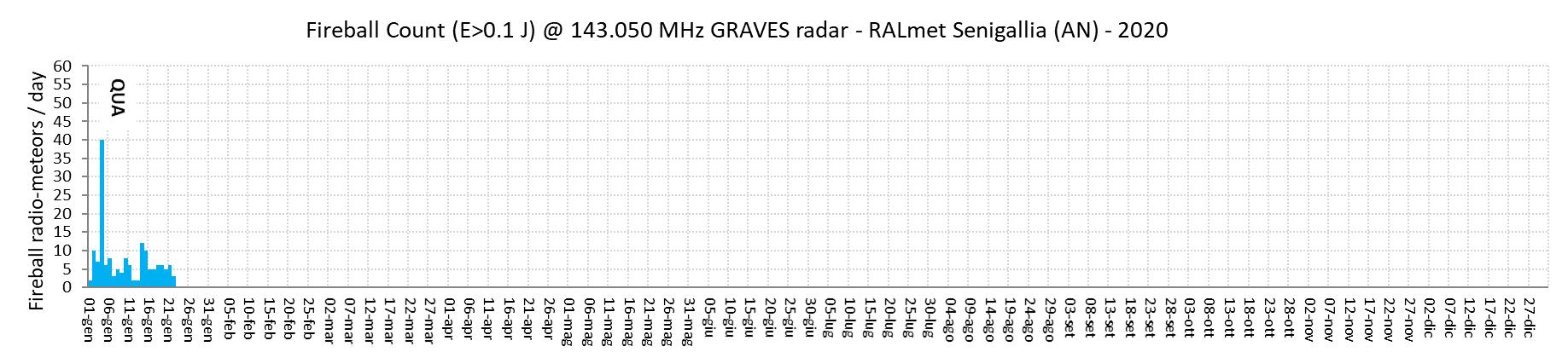 """Conteggio giornaliero dei """"radio-bolidi"""", termine (arbitrario) che indica gli eventi con energia di picco del segnale radio superiore a 0.1 joule. Questa classificazione aiuta a visualizzare i periodi dell'anno in cui si verificano i radio-echi più energetici, generati dagli oggetti più importanti."""