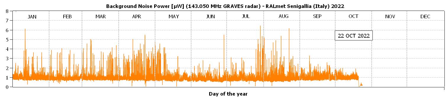 """Variazioni giornaliere della potenza (media) di rumore misurata dalla stazione ricevente entro la banda specificata. Questo valore corrisponde alla baseline di riferimento rispetto alla quale il sistema di conteggio automatico riconosce i """"radio-echi"""" meteorici. Il grafico visualizza il livello di inquinamento elettromagnetico (dovuto a disturbi naturali e artificiali) nella località dove è installata la stazione RALmet."""