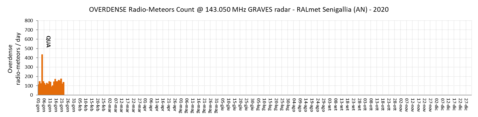 Numero giornaliero di radio-echi iperdensi (concentrazione elettronica lineare superiore a 2.4*10^14 elettroni/m, durata superiore a 0.5 secondi).