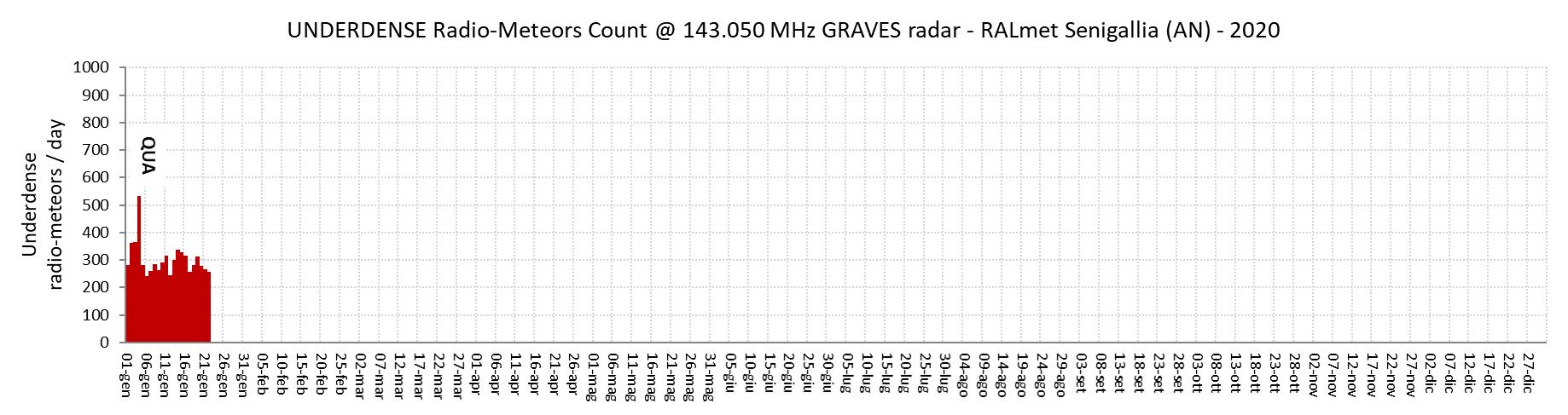 Numero giornaliero di radio-echi ipodensi (concentrazione elettronica lineare inferiore a 2.4*10^14 elettroni/m, durata inferiore a 0.5 secondi).