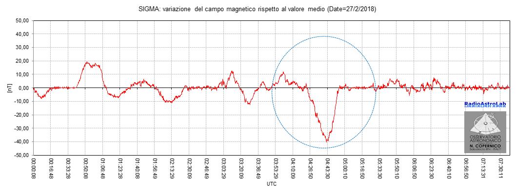 Perturbazione geomagnetica (componente orizzontale Y del campo) registrata nelle prime ore del 27 Febbraio 2018.