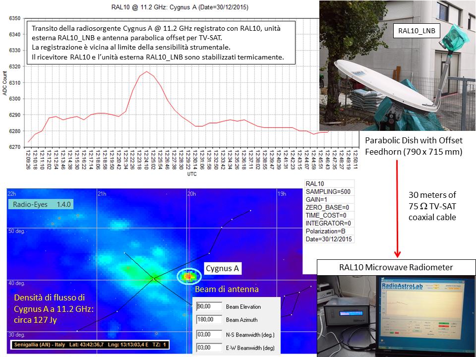 Transito di Cygnus A a 11.2 GHz con il ricevitore RAL10 di RadioAstroLab