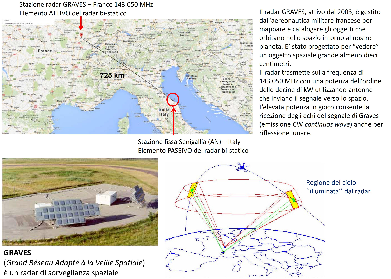 Distanza fra il trasmettitore radar GRAVES e la stazione ricevente RALmet