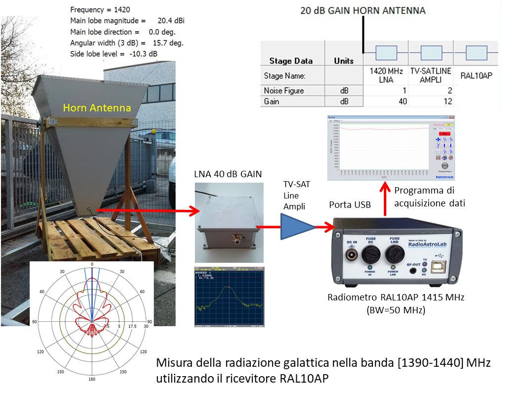 Transito della Galassia a 1420 MHz con il ricevitore RAL10AP di RadioAstroLab