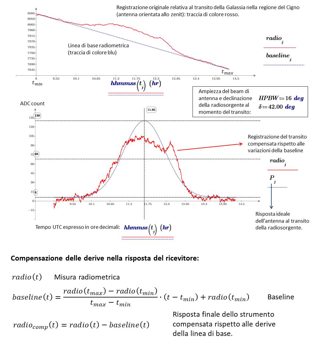 Compensazione della linea di base radiometrica nel transito della Galassia a 1420 MHz