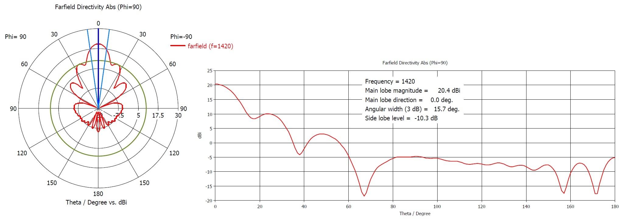 Caratteristiche tecniche dell'antenna horn simulate al calcolatore.
