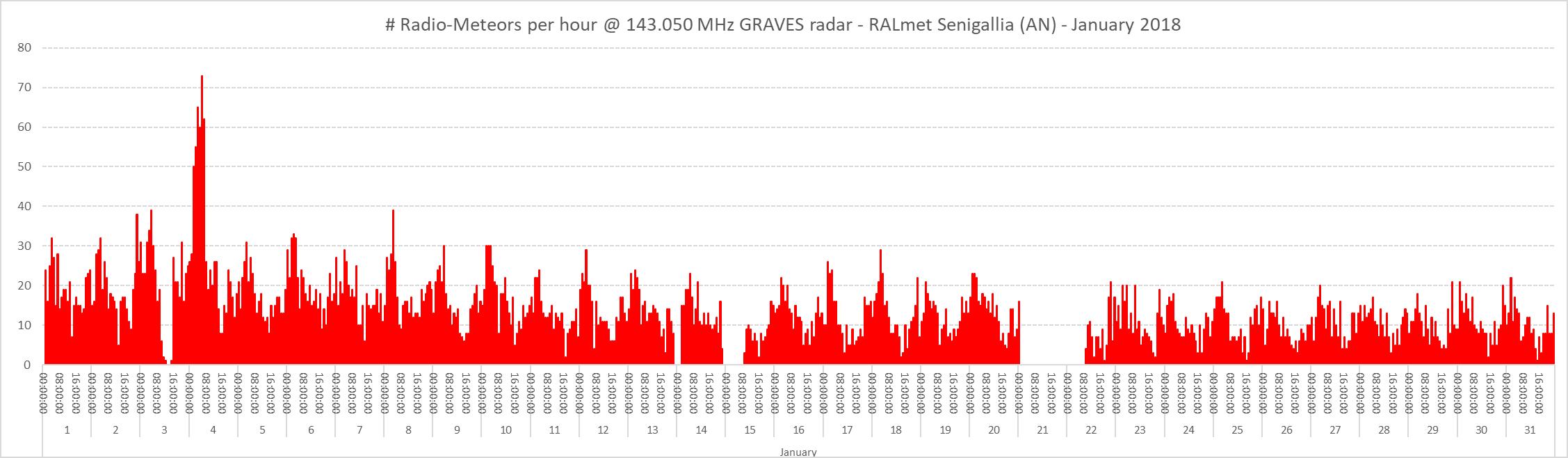 Conteggio del numero di radio-meteore per ora nel mese di Gennaio 2018.