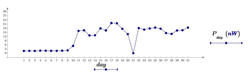 Potenza giornaliera del rumore di fondo in una banda di 600 Hz rispetto alla frequenza di ricezione centrale di 143.050 MHz.