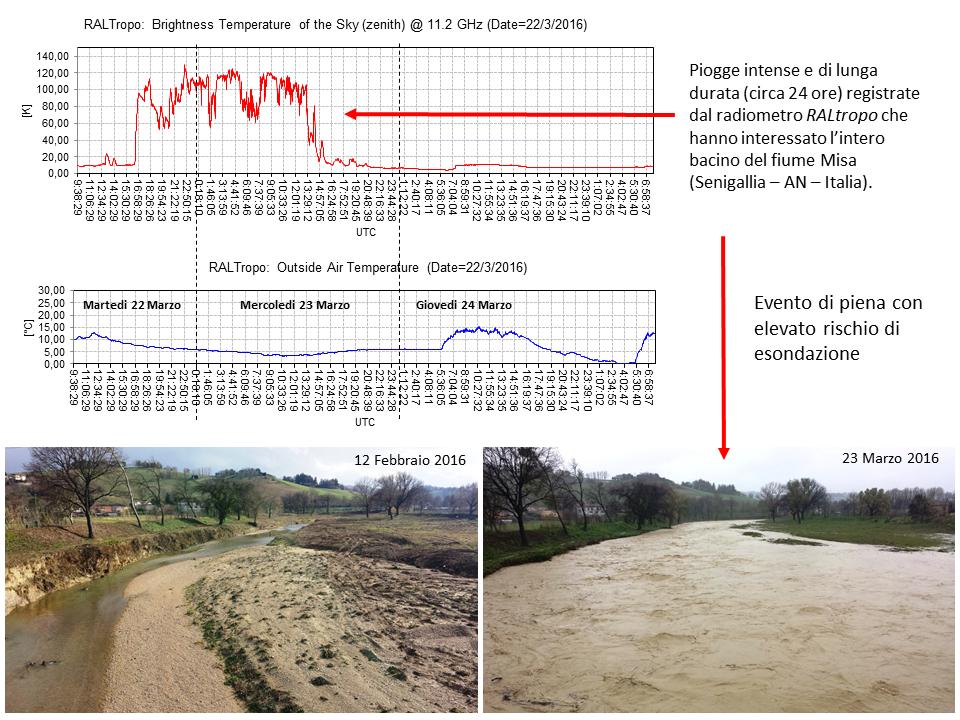 Evento di piena del fiume MISA (Senigallia - AN), con rischio esondazione, avvenuto il 23 marzo 2016.