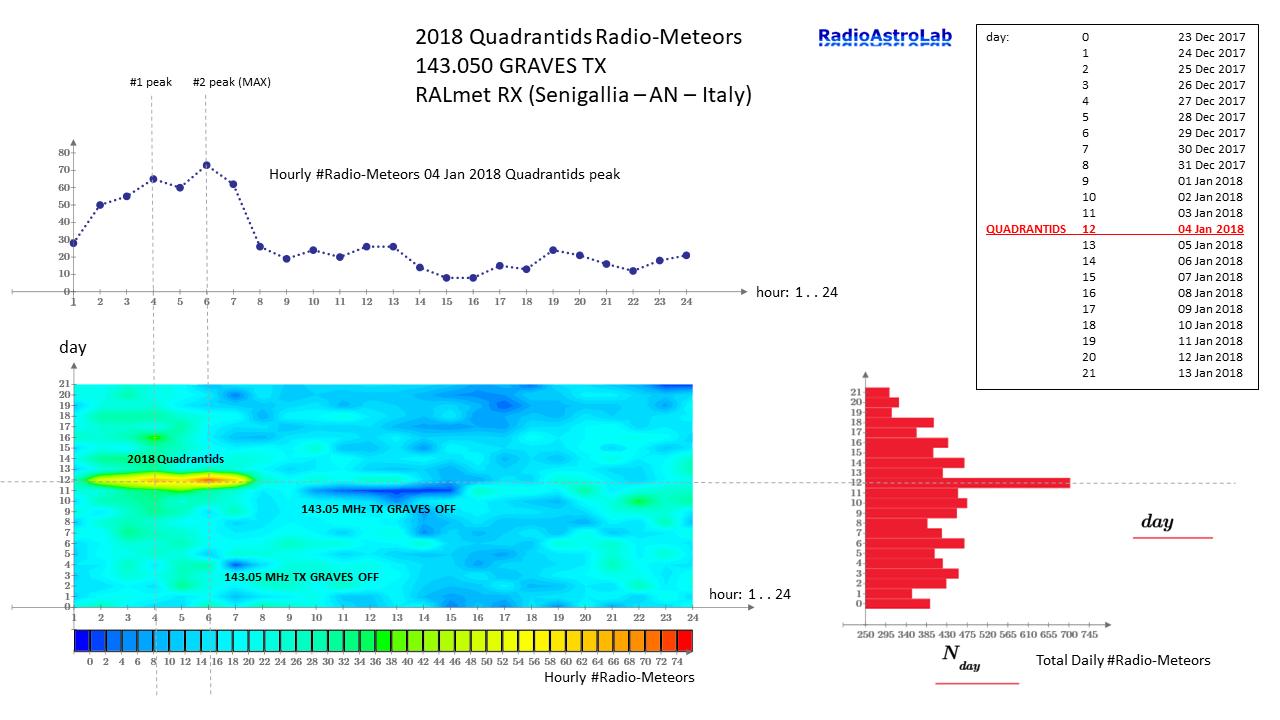 Mappa RadioMeteore Quadrantidi 2018