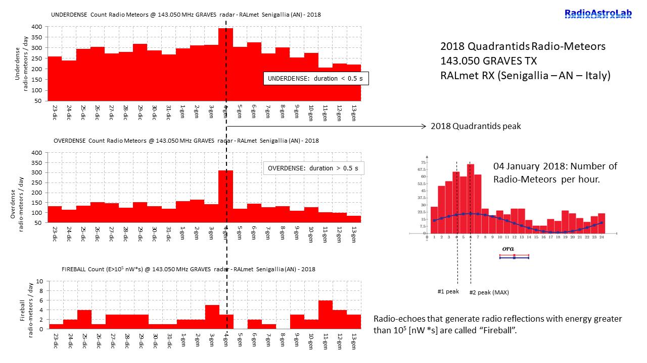 Quadrantidi 2018: distribuzioni tracce meteoriche ipodense e iperdense