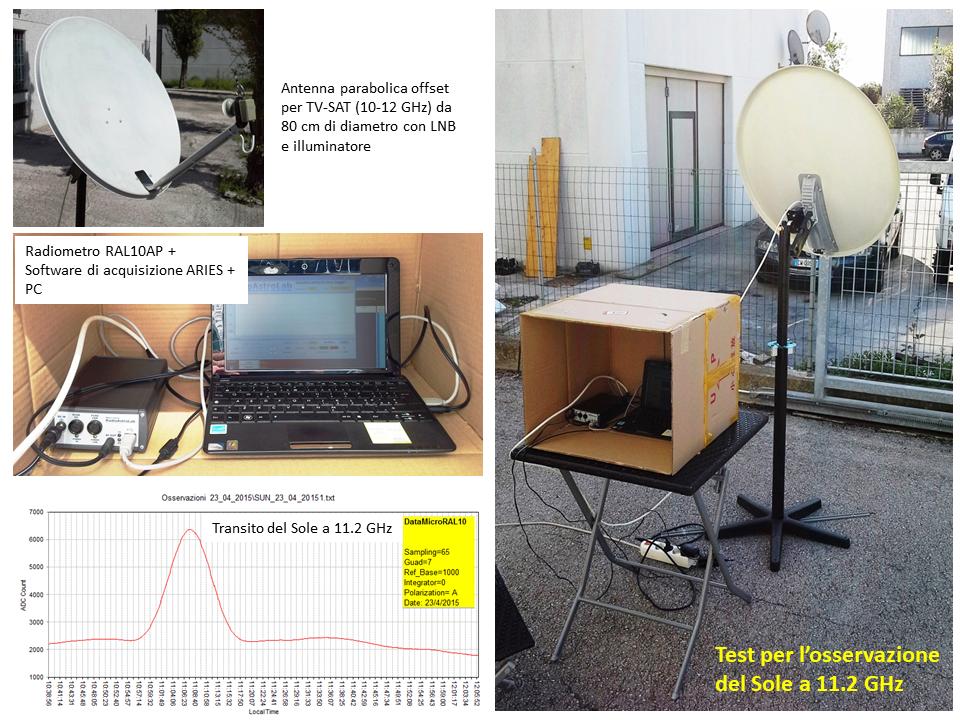 Transito del Sole registrato con un radiotelescopio amatoriale a 11.2 GHz