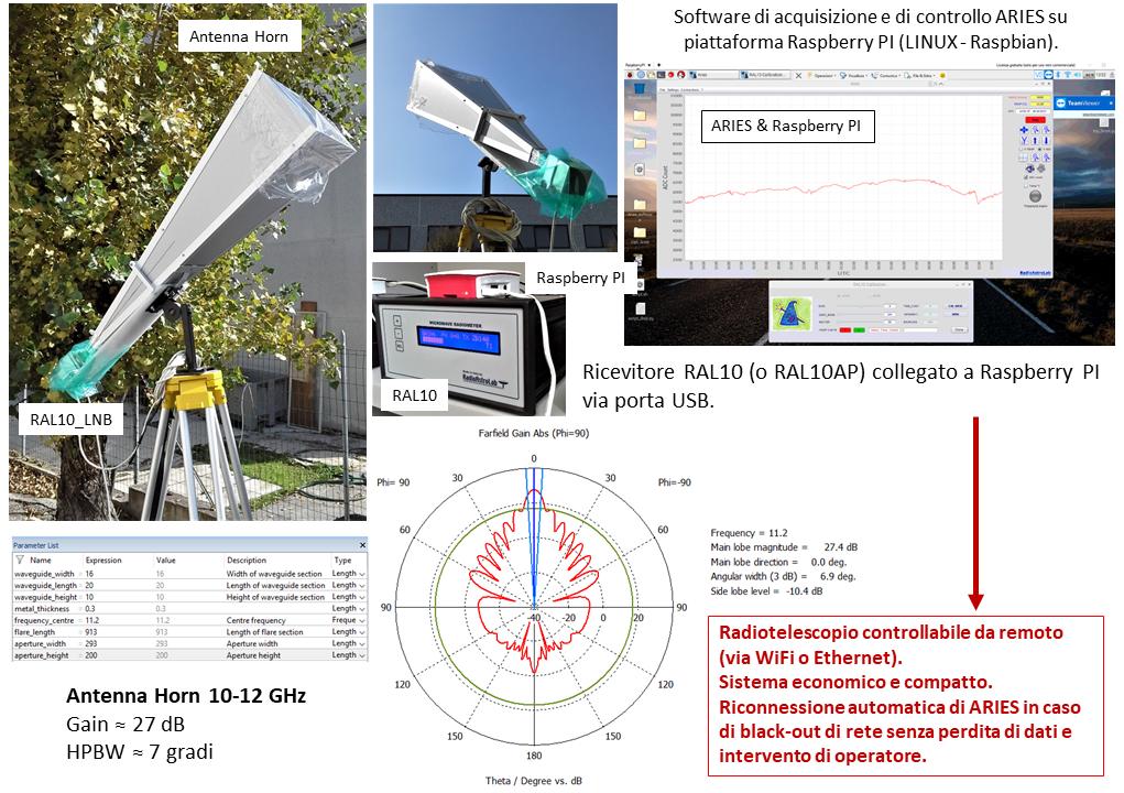 Un piccolo radiotelescopio a microonde basato sul ricevitore RAL10 di RadioAstroLab