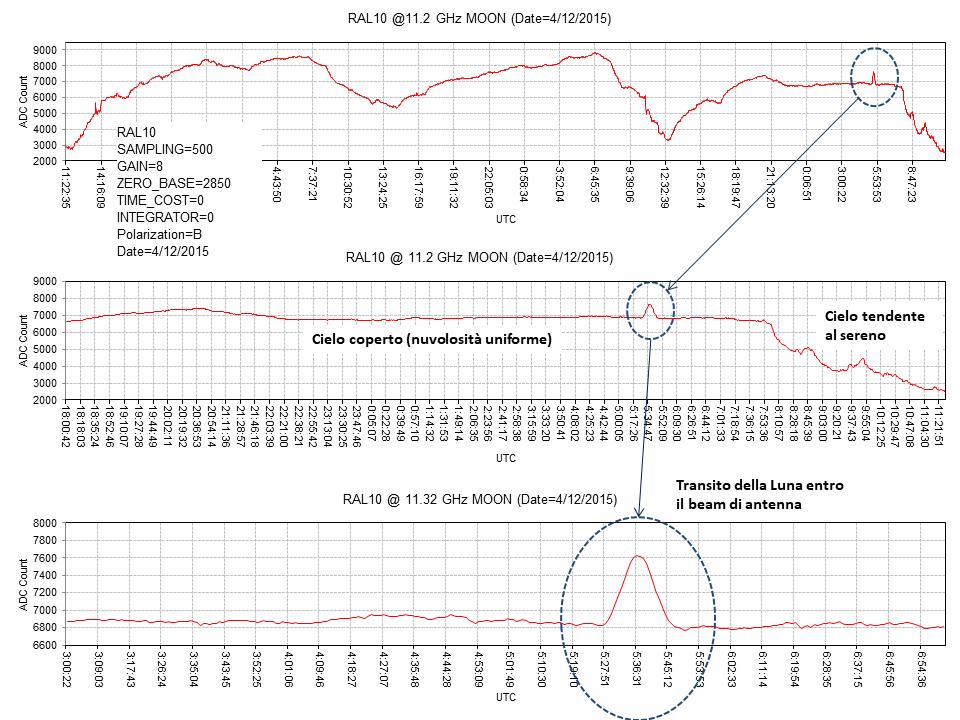 Registrazione di un transito lunare a 11.2 GHz con RAL10 di RadioAstroLab