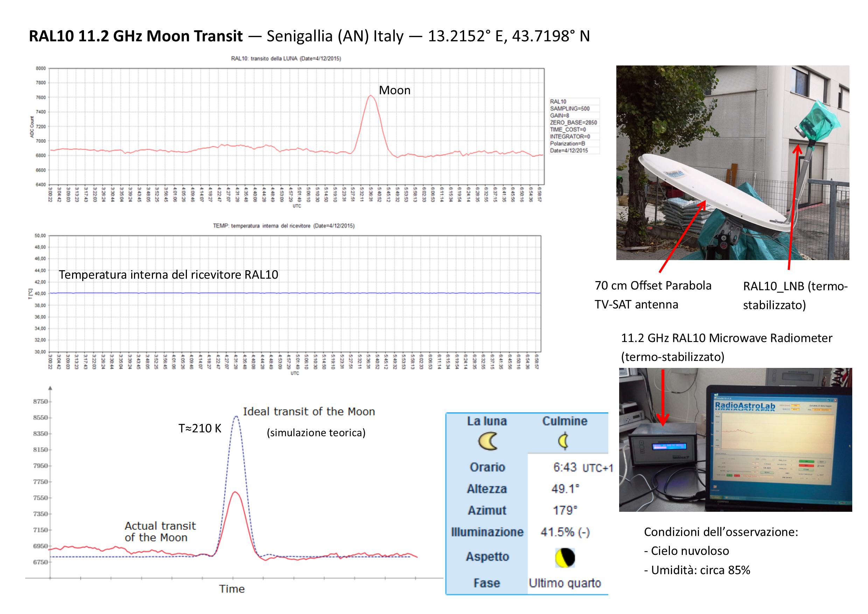 Transito lunare a 11.2 GHz con RAL10 di RadioAstroLab