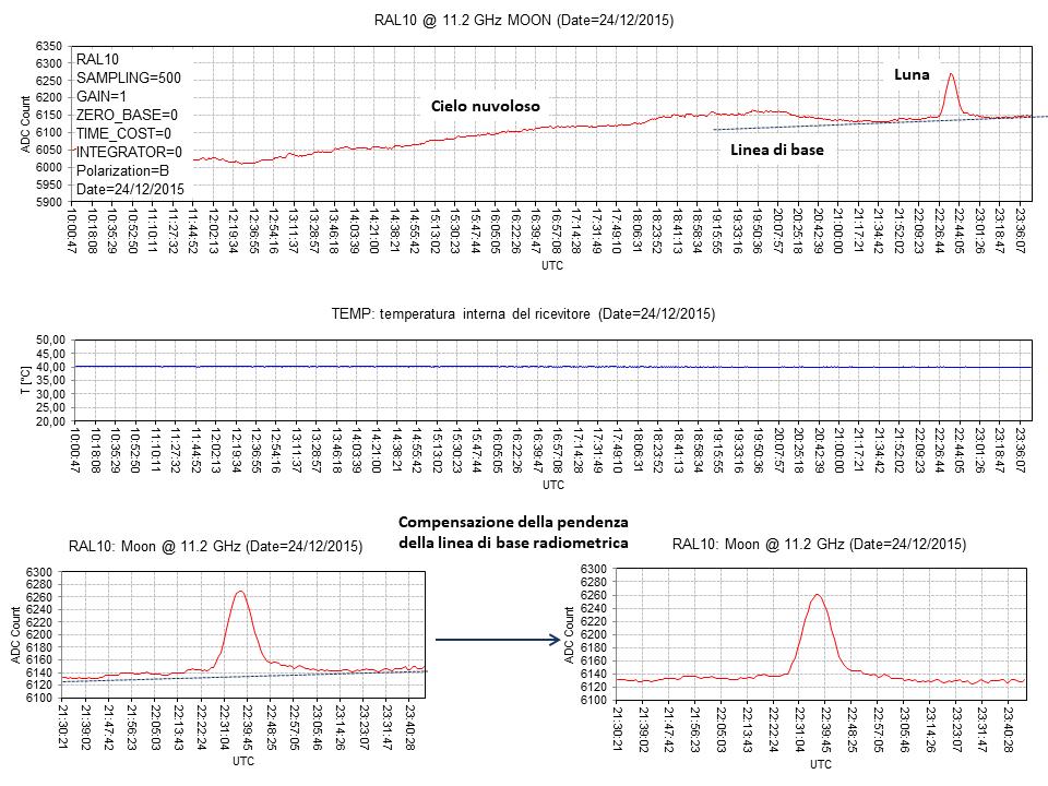 Transito lunare e compensazione della deriva della linea di base radiometrica
