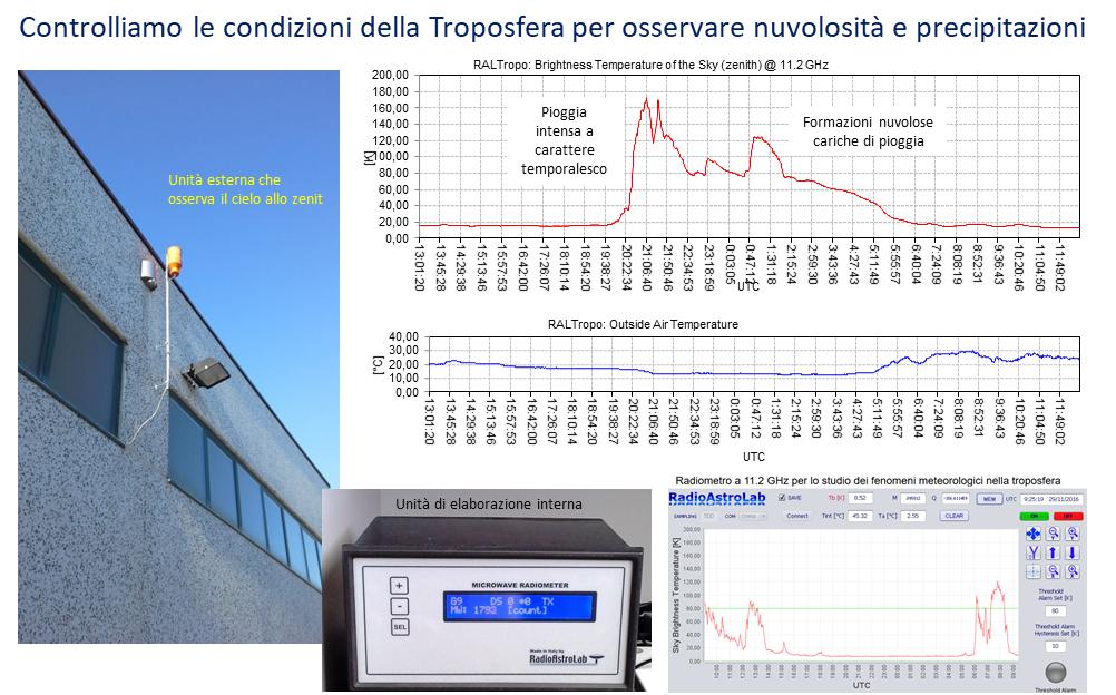 RALtropo: misura della temperatura di brillanza a microonde dell'atmosfera