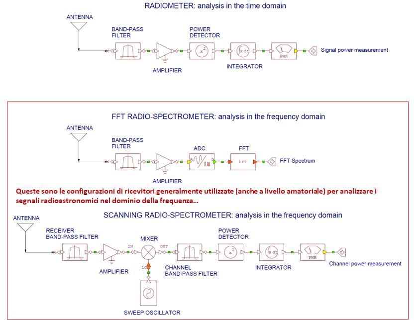 Tipologie di ricevitori utilizzate in radioastronomia