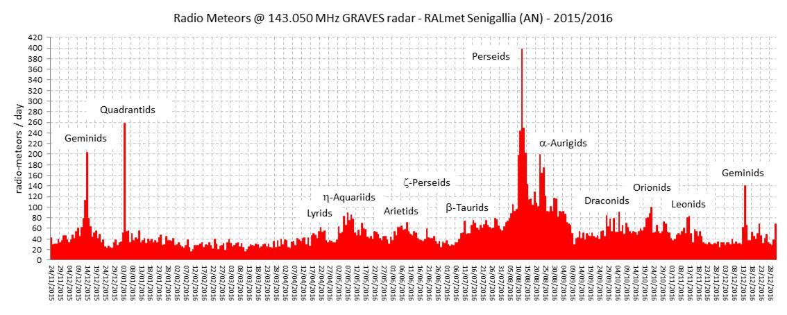 Conteggio annuale 2016 RadioMeteore (143.050 MHz)
