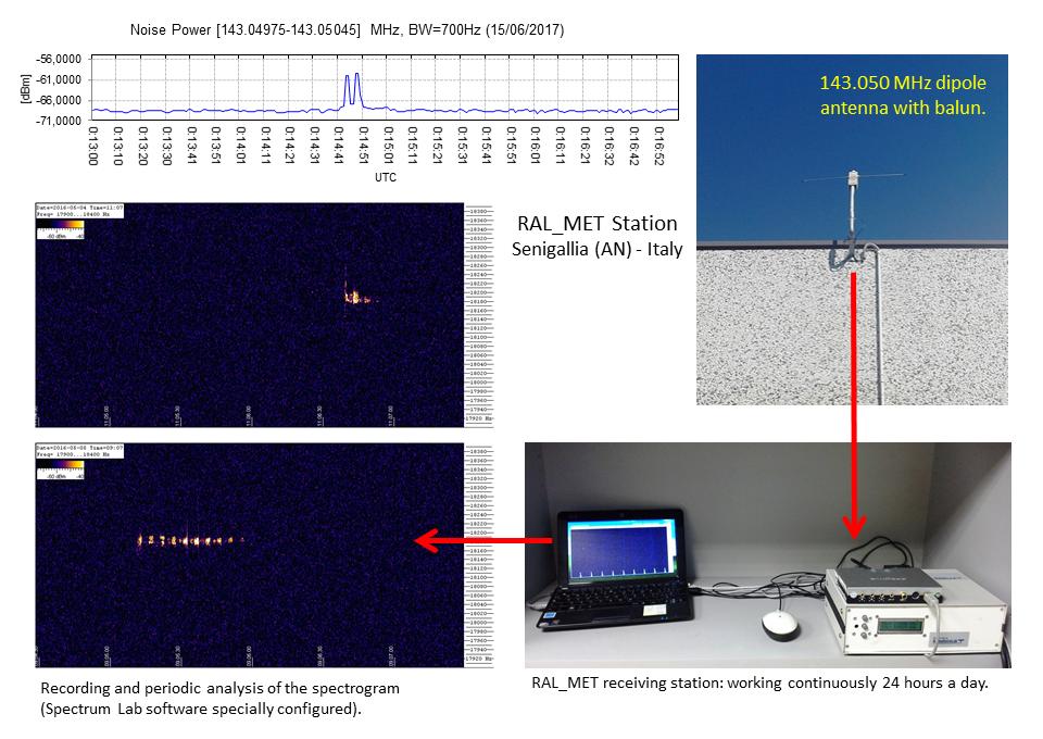 Stazione Meteor Scatter RALmet (143.050 MHz)
