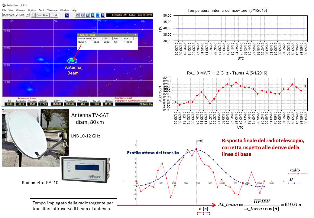 Transito di Taurus A a 11.2 GHz con il ricevitore RAL10 di RadioAstroLab