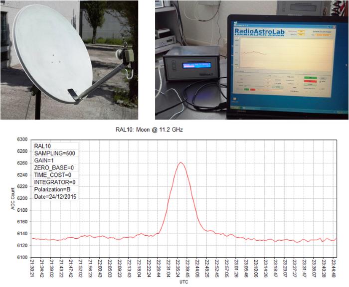 Transito della Luna registrato con un radiotelescopio amatoriale a 11.2 GHz