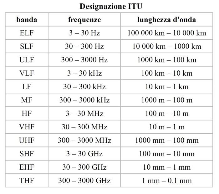 Classificazione in bande di frequenza dello spettro radio