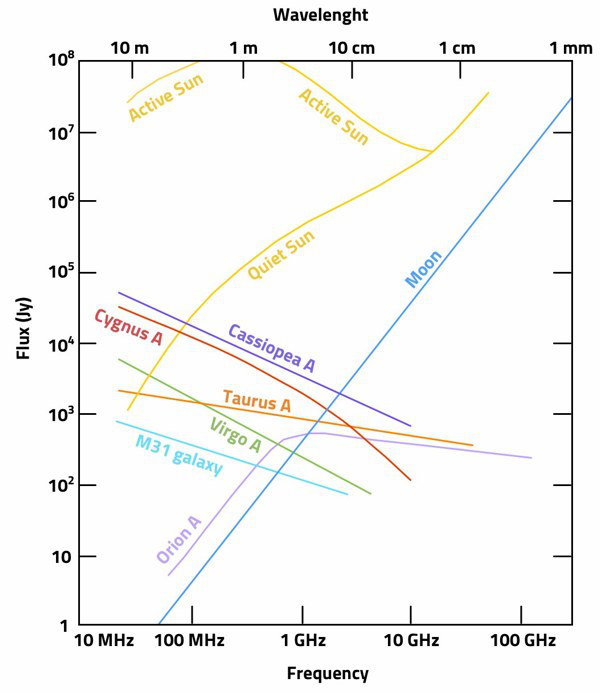 Spettri delle principali radiosorgenti