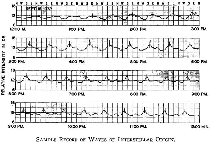 La prima registrazione radioastronomica di Jansky