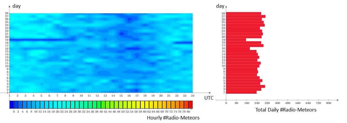 Attività radio-meteorica di Febbraio 2018.