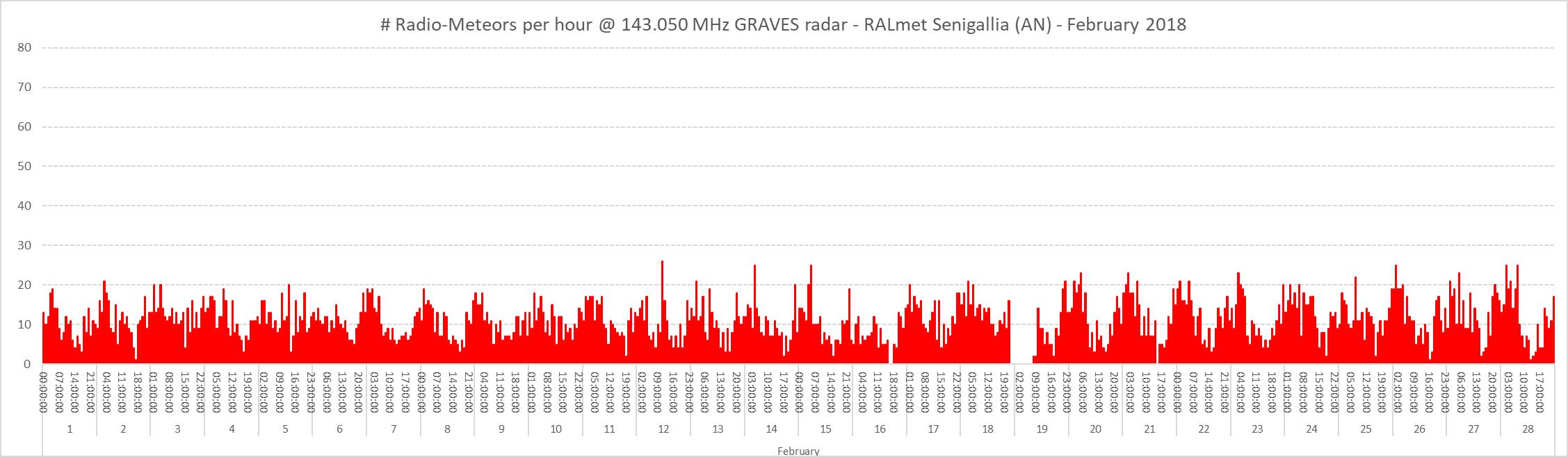 Conteggio del numero di radio-meteore per ora nel mese di Febbraio 2018.