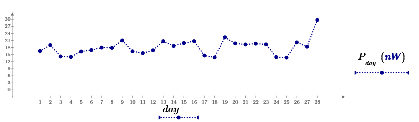 Potenza del rumore di fondo in una banda di 600 Hz rispetto alla frequenza di ricezione centrale di 143.050 MHz (Febbraio 2018).