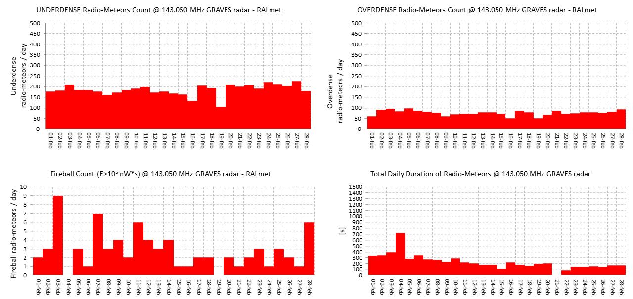 """Conteggio dei radio-echi iperdensi e ipodensi, dei """"radio-bolidi"""" e della durata totale giornaliera degli eventi (Febbraio 2018)."""
