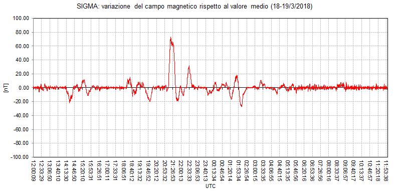 """Perturbazione geomagnetica (componente orizzontale Y del campo) catturata dal magnetometro RALMAG (RadioAstroLab) installato presso l'Osservatorio Astronomico """"N. Copernico"""" di Saludecio (RN)."""