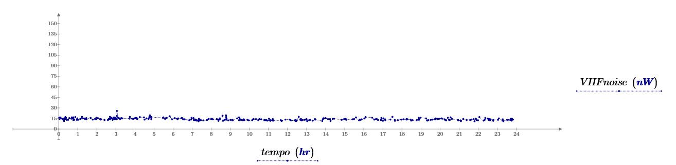 Livello del rumore radio di fondo nella banda VHF [143.04975-143.05035] MHz.