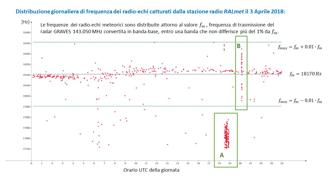 Il grafico, ottenuto dal software di cattura e di conteggio automatico delle radio-meteore sviluppato per la stazione RALmet, mostra la distribuzione giornaliera in frequenza degli eventi catturati.