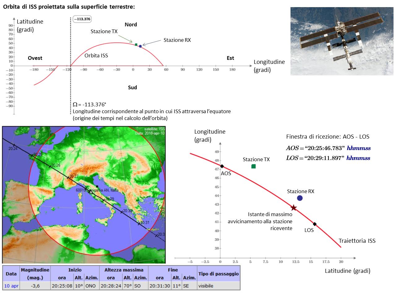 Orbita e passaggio di ISS il 10 Aprile 2018, ora locale 20:28. E' disegnata una mappa che descrive le posizioni del trasmettitore, del ricevitore e l'intervallo di visibilità del segnale radio riferito all'orbita del satellite: sono i punti AOS (Acquisition of Signal) e LOS (Loss of Signal). E' anche riportato il punto di massimo avvicinamento CA (Closest Approach) del satellite alla stazione ricevente.