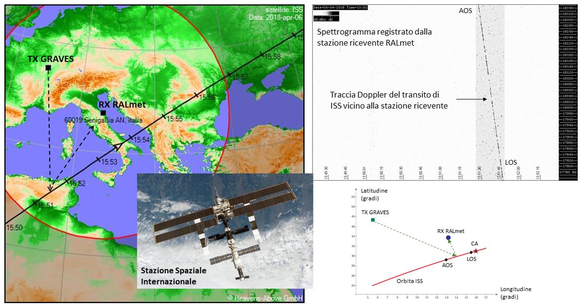 Analisi del segnale radio del radar GRAVES (143.050 MHz) riflesso dalla Stazione Spaziale Internazionale (ISS).