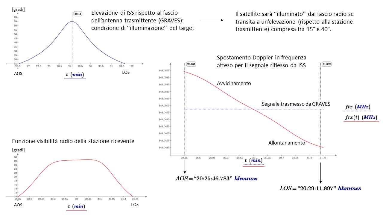 """Visibilità di ISS dalla stazione ricevente durante il transito del 10 Aprile 2018. Il segnale radio trasmesso dal radar GRAVES e riflesso da ISS sarà ricevibile solo se il satellite è """"illuminato"""" dall'antenna trasmittente ed è visibile all'antenna ricevente. Come per le riflessioni dei segnali radio da parte delle traccie ionizzate prodotte dai meteoroidi, devono essere soddisfatte le condizioni di riflessione speculare della geometria TX-Target-RX del radar bi-statico."""