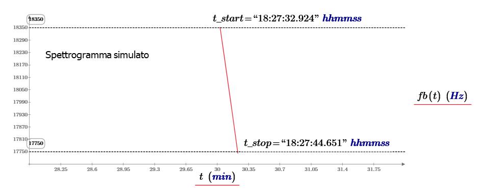 Spettrogramma simulato durante il transito di ISS del 10 Aprile 2018. L'asse delle ordinate rappresenta l'intervallo di frequenze in banda-base del ricevitore, corrispondenti alla conversione di una banda di ricezione ampia 600 Hz attorno alla frequenza di 143.050 MHz.