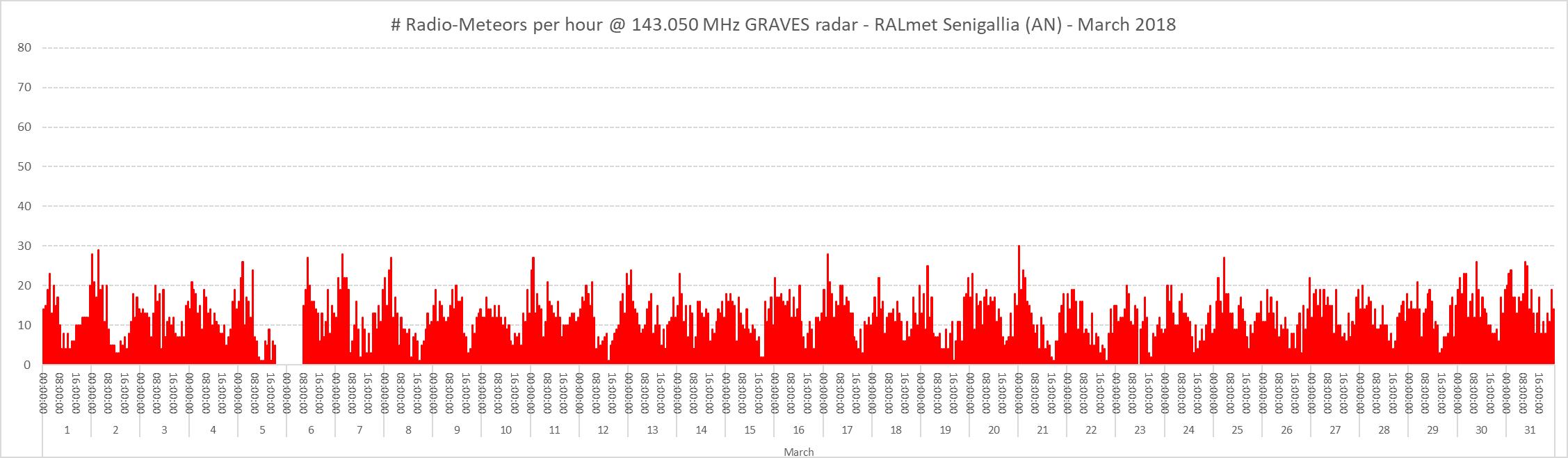 Conteggio del numero di radio-meteore per ora nel mese di Marzo 2018.