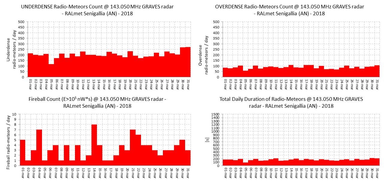 """Conteggio dei radio-echi iperdensi e ipodensi, dei """"radio-bolidi"""" e della durata totale giornaliera degli eventi."""