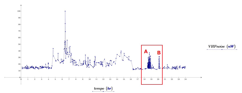 Andamento della potenza giornaliera di rumore VHF all'interno della banda di misura.