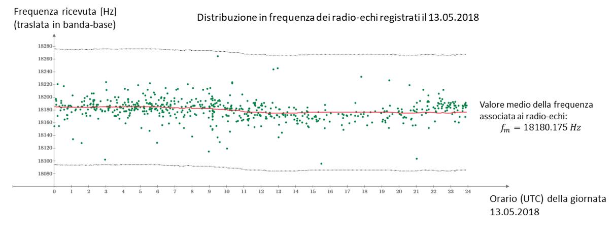 Distribuzione delle frequenze associate ai radio-echi meteorici durante la giornata del 13 Maggio 2018. Come si vede dal grafico, le frequenze si addensano attorno al valore medio fm=18180.175 Hz corrispondente alla frequenza del segnale trasmesso dal radar GRAVES, traslato in banda-base dal sistema ricevente RALmet.