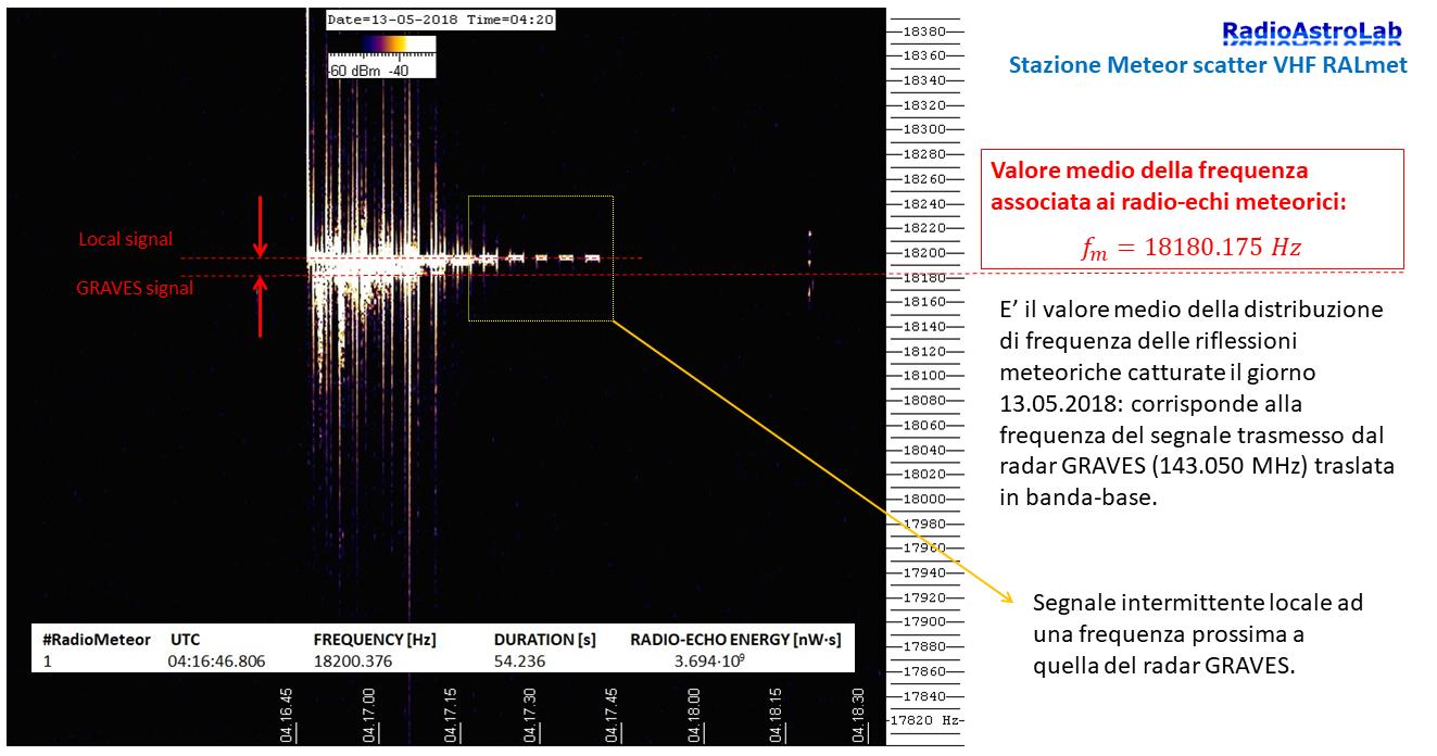 Radio-eco notevole registrato nelle prime ore della giornata 13 Maggio 2018 dalla stazione Meteor Scatter RALmet.