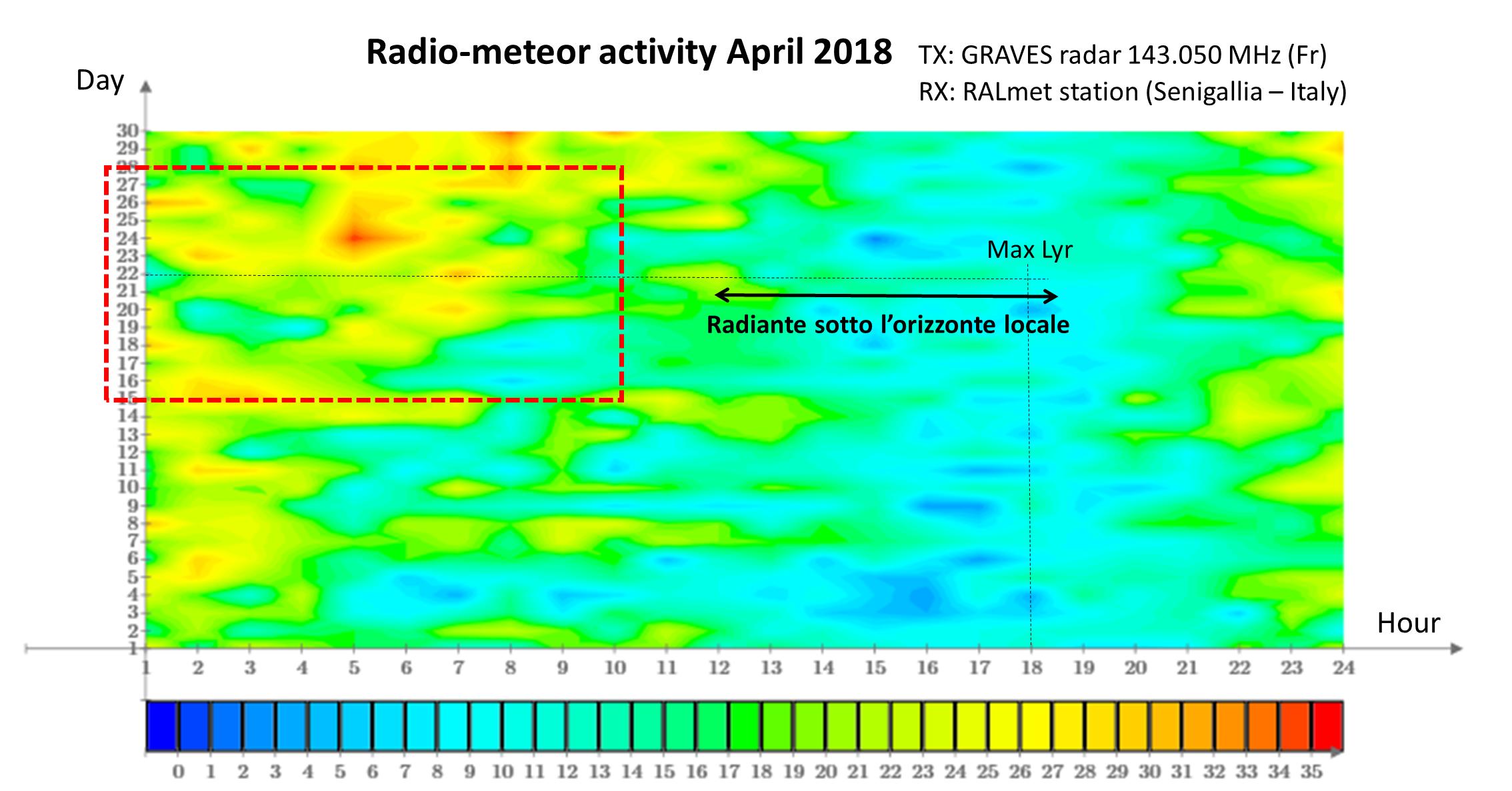 Mappa dettagliata a falsi colori che descrive il flusso meteorico orario registrato nel mese di Aprile 2018 dalla stazione meteor scatter RALmet.