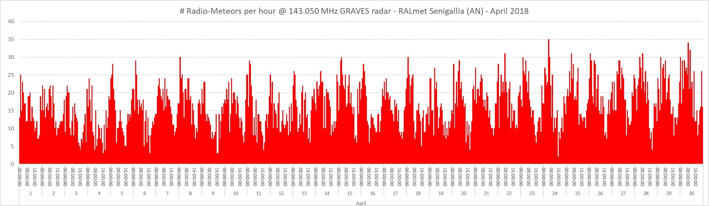 Conteggio del numero di radio-meteore per ora nel mese di Aprile 2018.