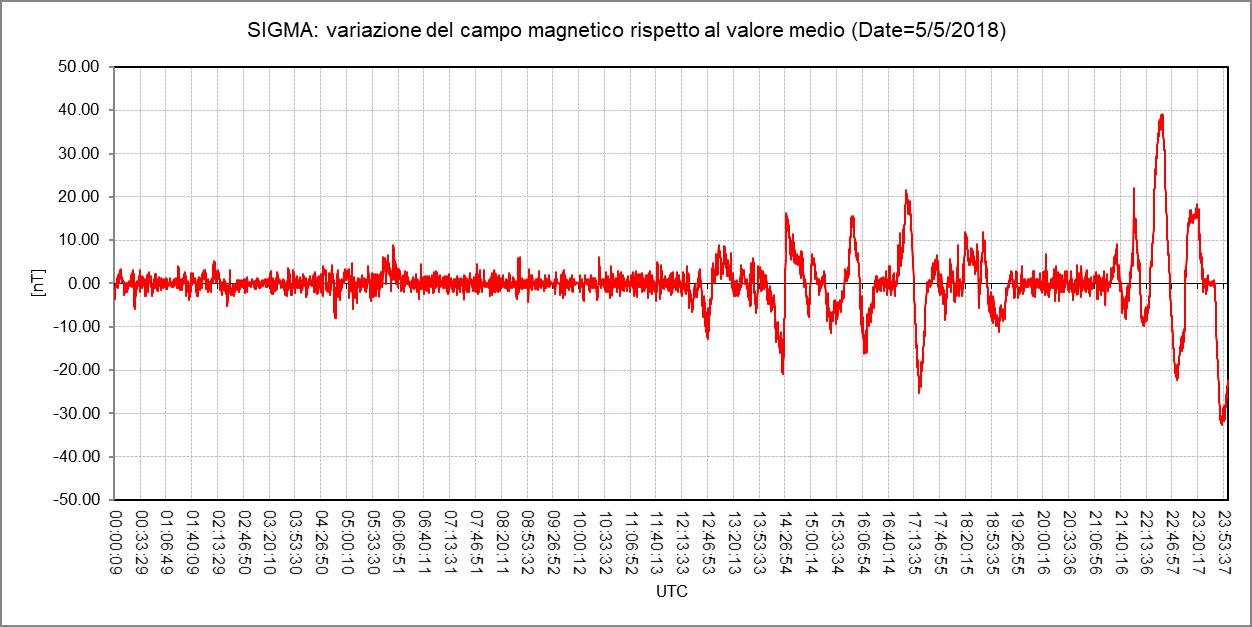 """Variazione della componente orizzontale Y (in direzione est-ovest) del campo magnetico terrestre registrata durante la giornata del 5 Maggio dal magnetometro RALmag installato presso l'Osservatorio Astronomico """"N. Copernico"""" di Saludecio (RN)."""